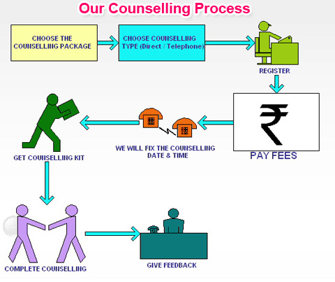Counselling Process Flow